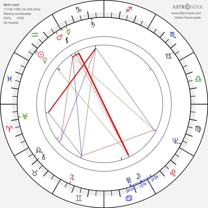 Bhaskar Roy Chowdhury - Astrology Natal Birth Chart
