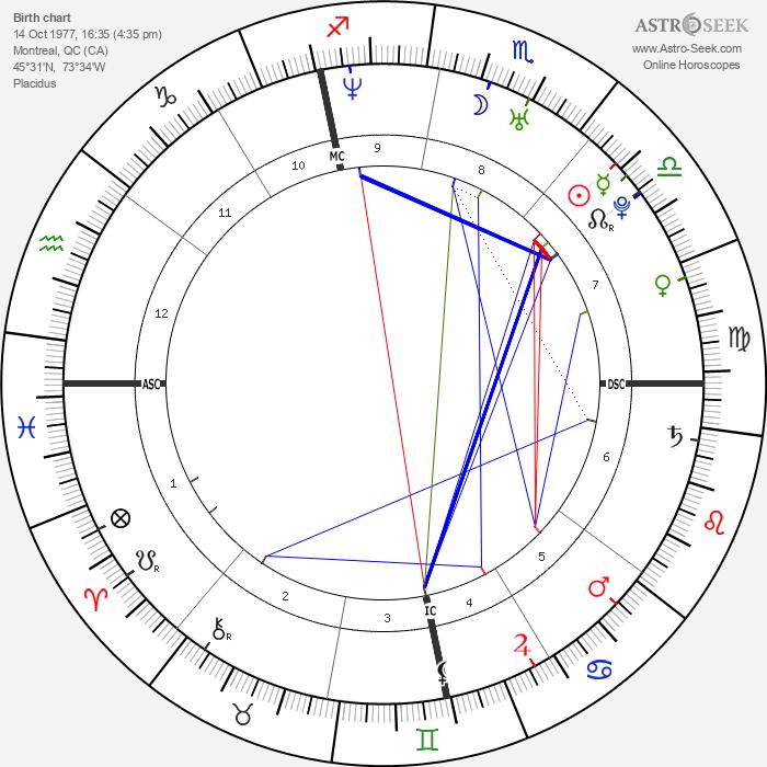 Bianca Beauchamp - Astrology Natal Birth Chart