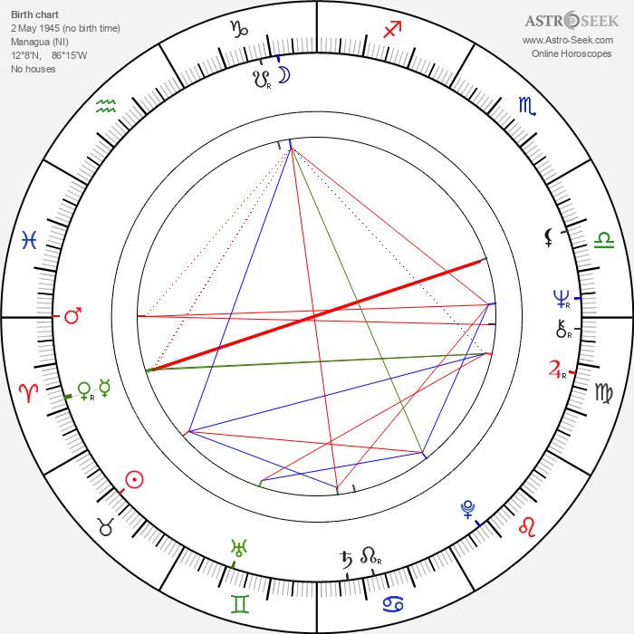 Bianca Jagger - Astrology Natal Birth Chart