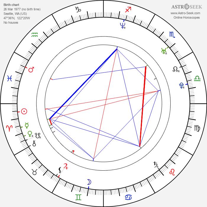 Bianca Kajlich - Astrology Natal Birth Chart