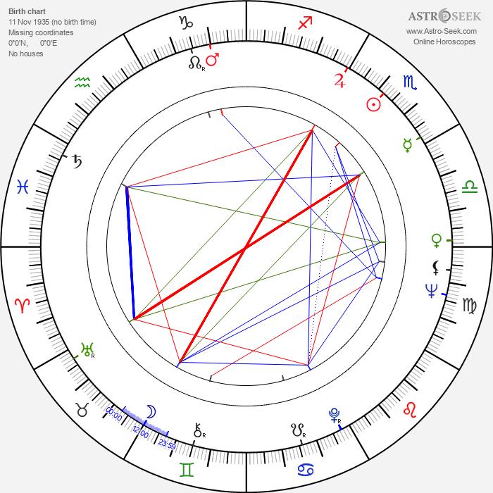 Bibi Andersson - Astrology Natal Birth Chart
