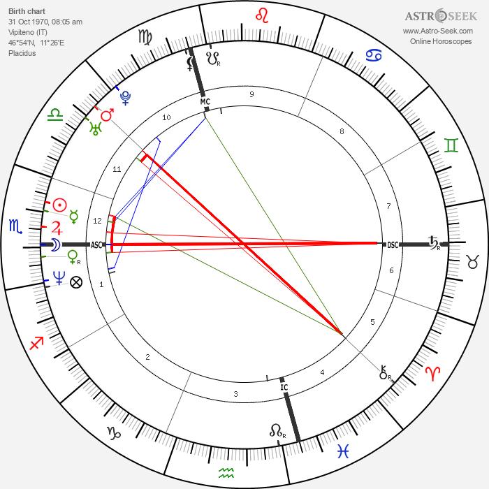 Bibiana Perez - Astrology Natal Birth Chart