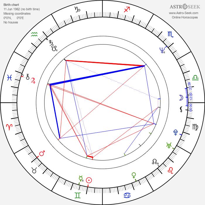 Bien de Moor - Astrology Natal Birth Chart