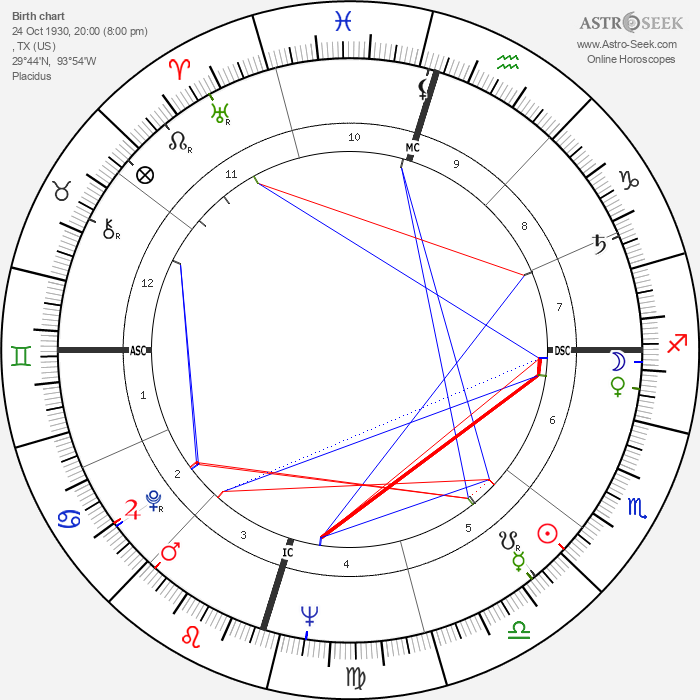 Big Bopper - Astrology Natal Birth Chart
