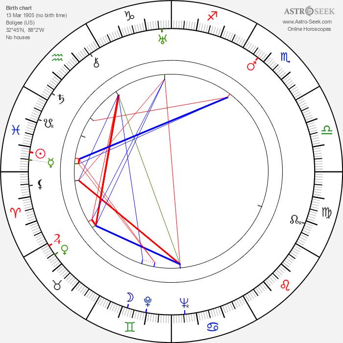 Big Mama - Astrology Natal Birth Chart