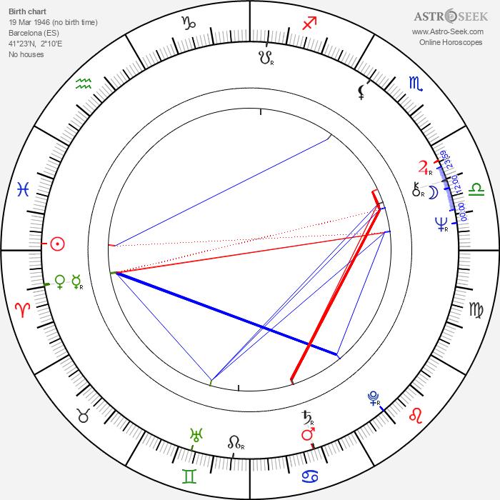 Bigas Luna - Astrology Natal Birth Chart