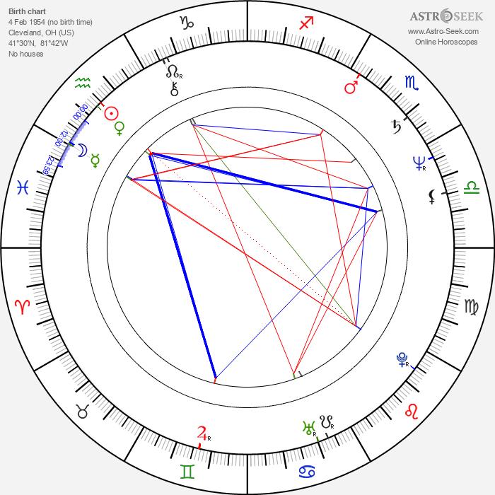Bill Applebaum - Astrology Natal Birth Chart