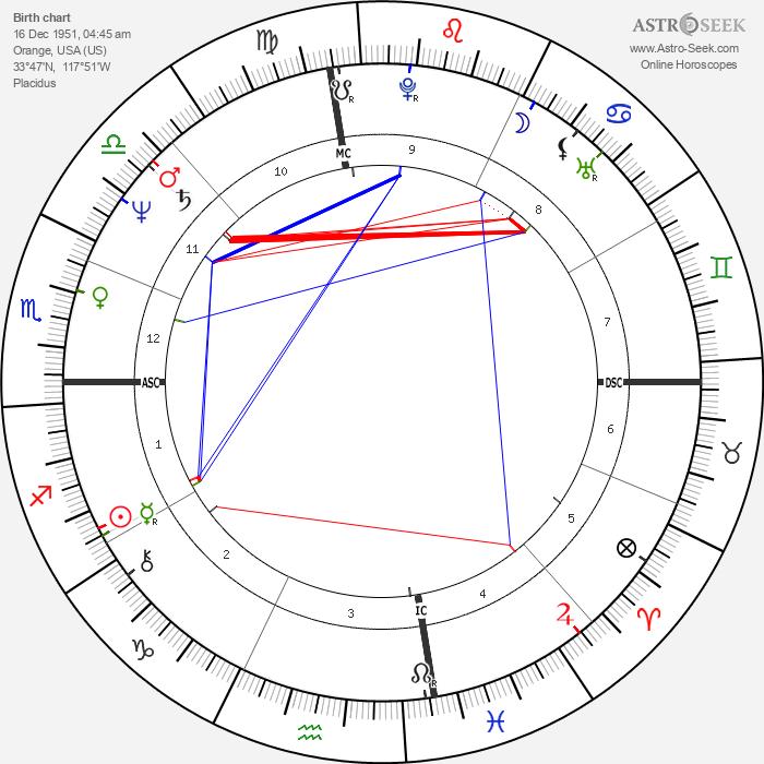 Bill Bateman - Astrology Natal Birth Chart