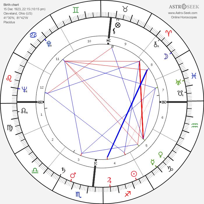 Bill Bonness - Astrology Natal Birth Chart