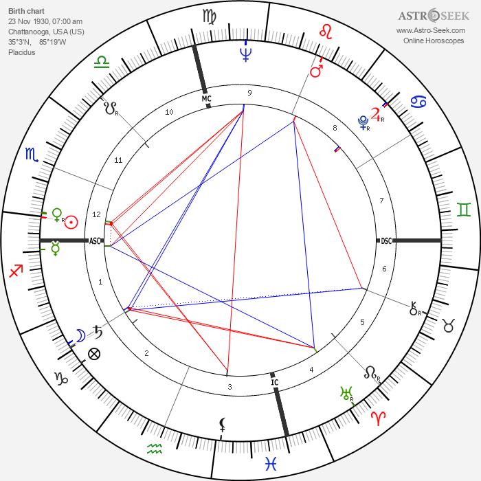 Bill Brock - Astrology Natal Birth Chart