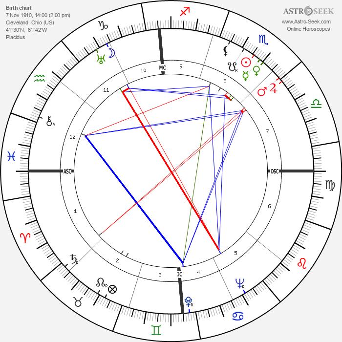 Bill Brubaker - Astrology Natal Birth Chart