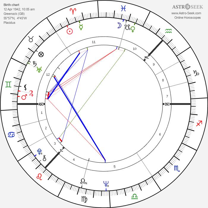Bill Bryden - Astrology Natal Birth Chart