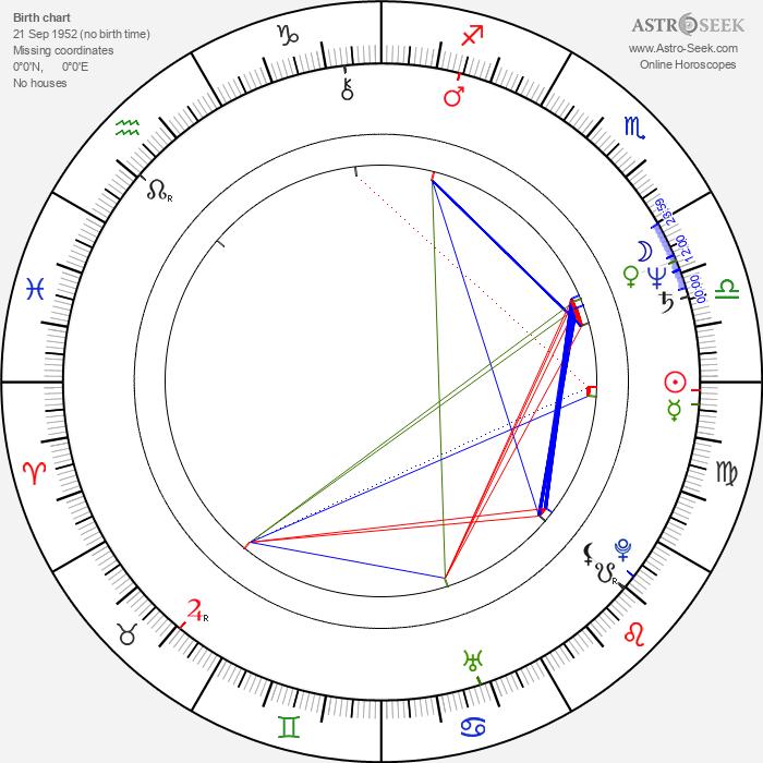 Bill Buell - Astrology Natal Birth Chart