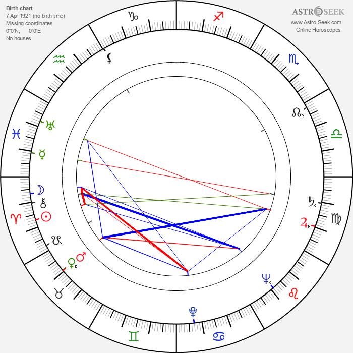 Bill Butler - Astrology Natal Birth Chart