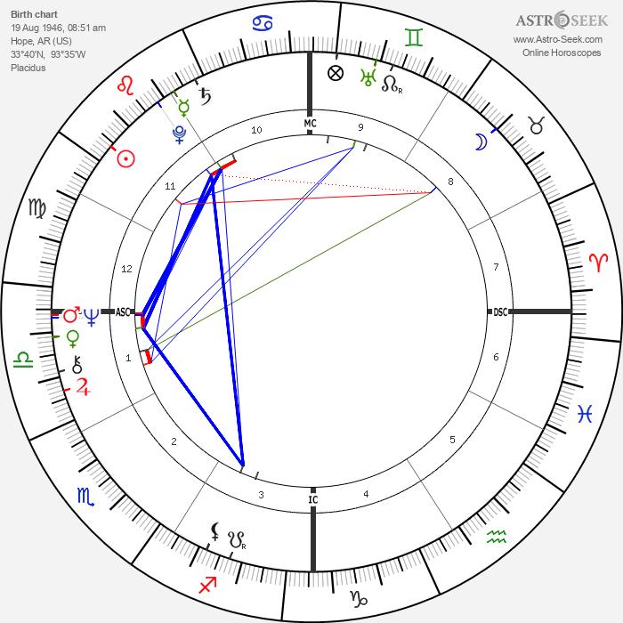 Bill Clinton - Astrology Natal Birth Chart
