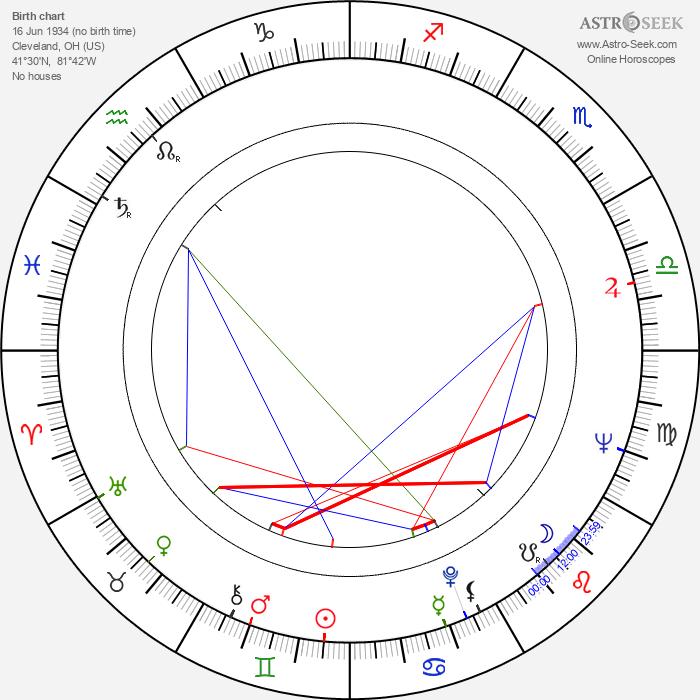 Bill Cobbs - Astrology Natal Birth Chart