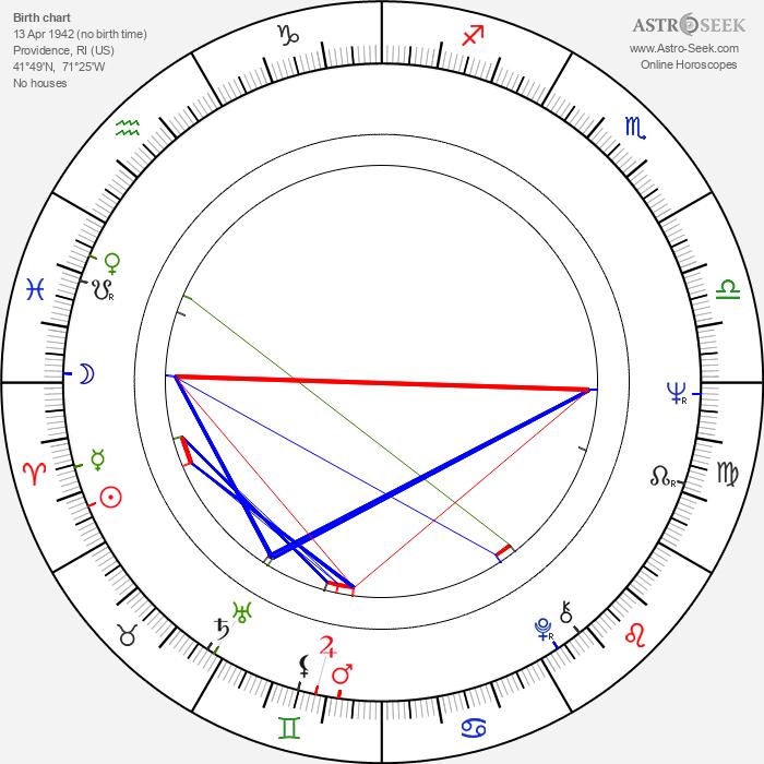 Bill Conti - Astrology Natal Birth Chart