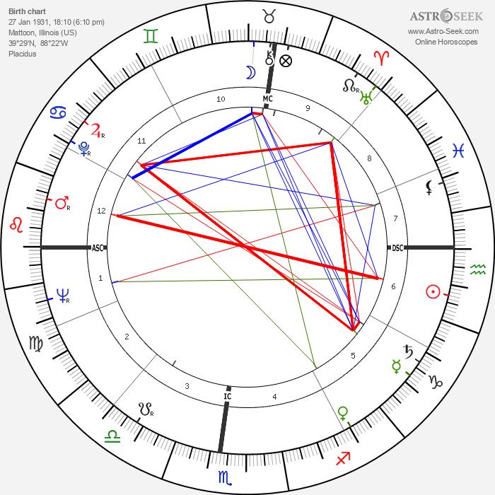 Bill Cook - Astrology Natal Birth Chart