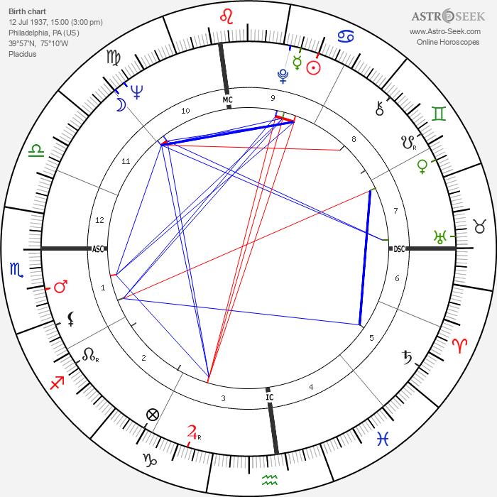 Bill Cosby - Astrology Natal Birth Chart