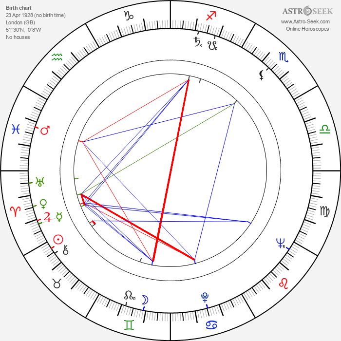 Bill Cotton - Astrology Natal Birth Chart