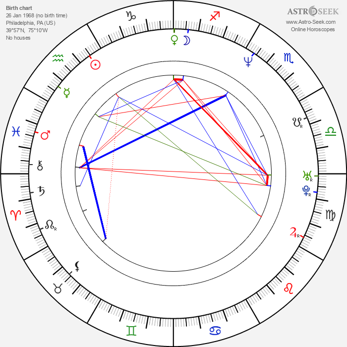 Bill Curran - Astrology Natal Birth Chart