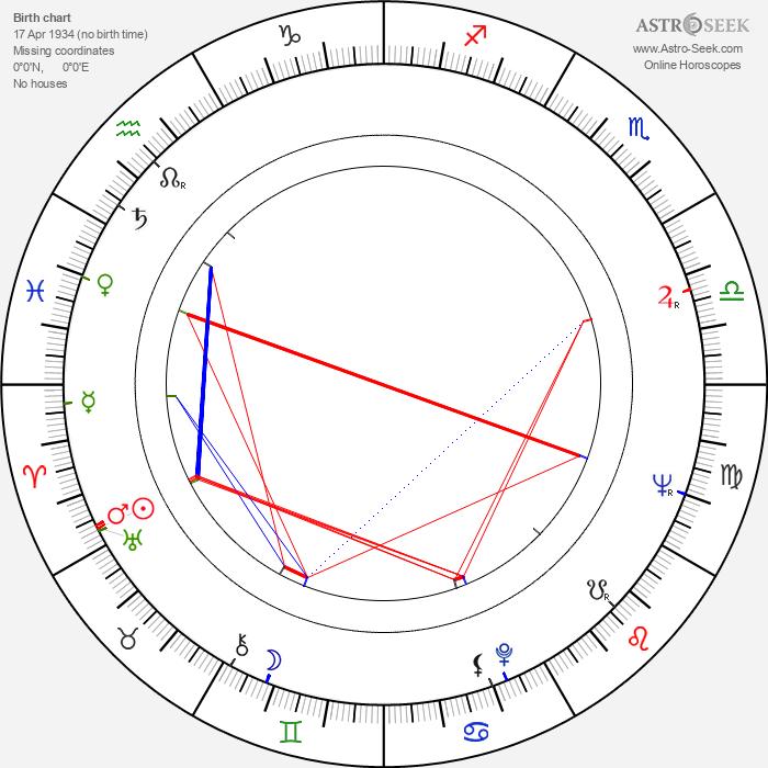 Bill Douglas - Astrology Natal Birth Chart
