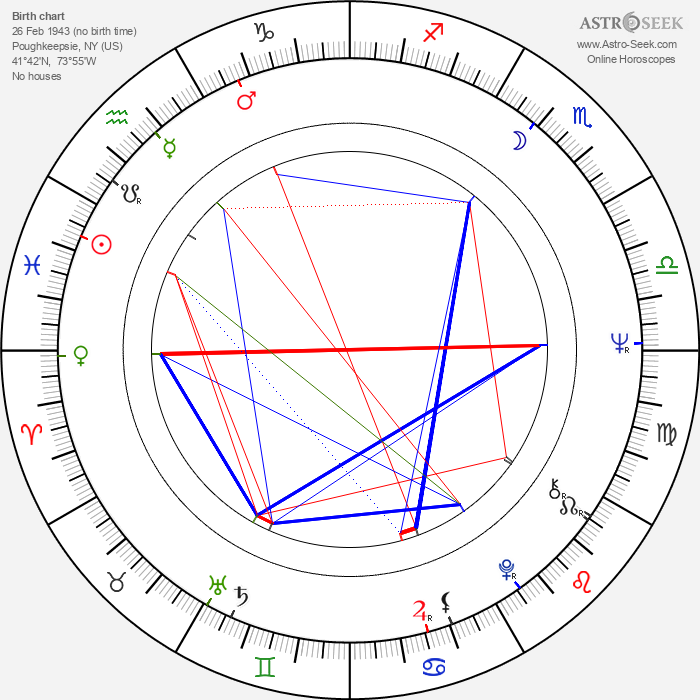 Bill Duke - Astrology Natal Birth Chart