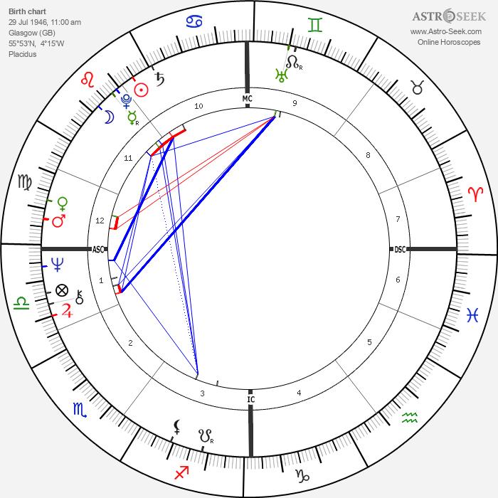 Bill Forsyth - Astrology Natal Birth Chart