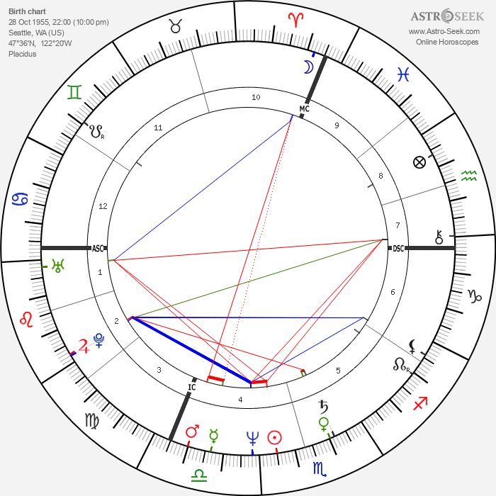 Bill Gates - Astrology Natal Birth Chart