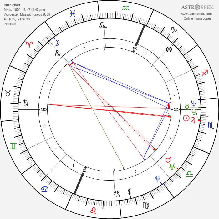 Bill Guerin - Astrology Natal Birth Chart