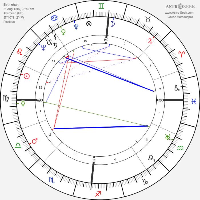 Bill Hardie - Astrology Natal Birth Chart