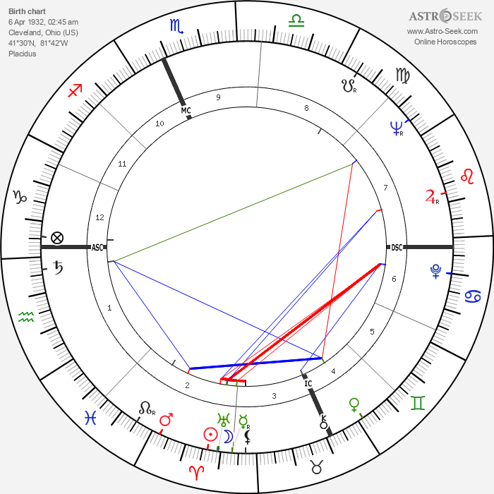 Bill Hardman - Astrology Natal Birth Chart