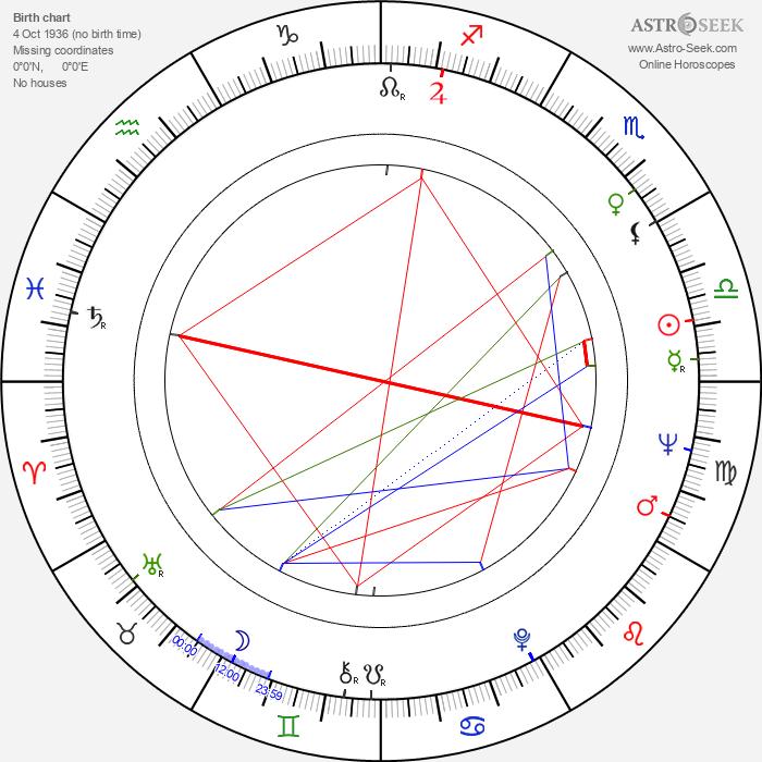 Bill Hinzman - Astrology Natal Birth Chart