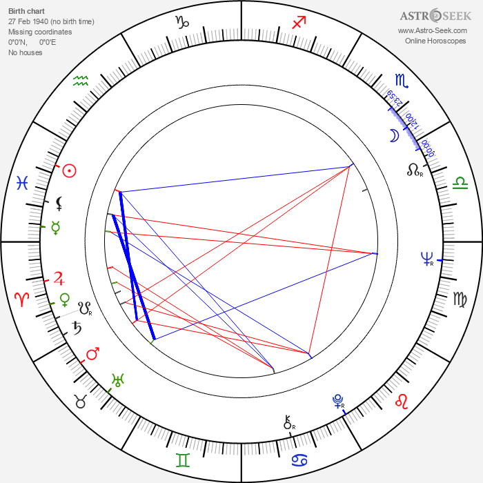 Bill Hunter - Astrology Natal Birth Chart