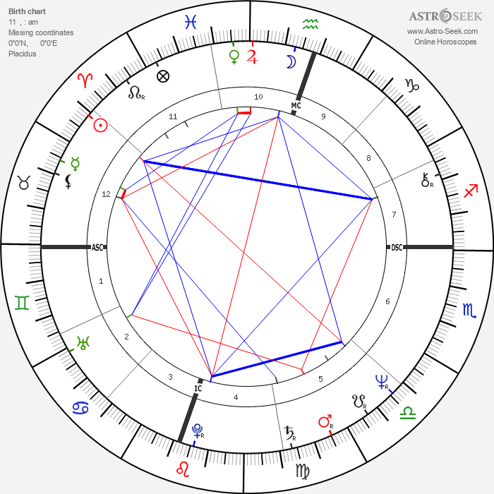 Bill Irwin - Astrology Natal Birth Chart