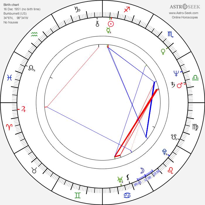 Bill Johnson - Astrology Natal Birth Chart