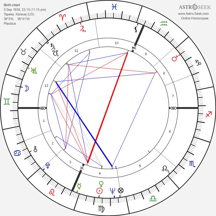 Bill Kilmer - Astrology Natal Birth Chart
