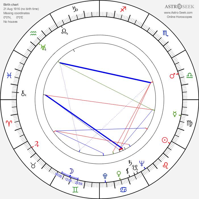 Bill Lee - Astrology Natal Birth Chart