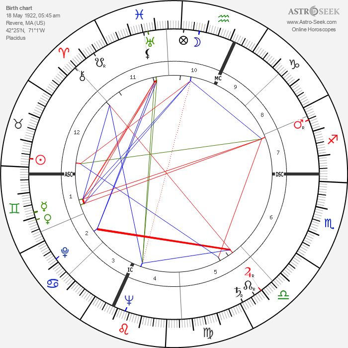 Bill Macy - Astrology Natal Birth Chart