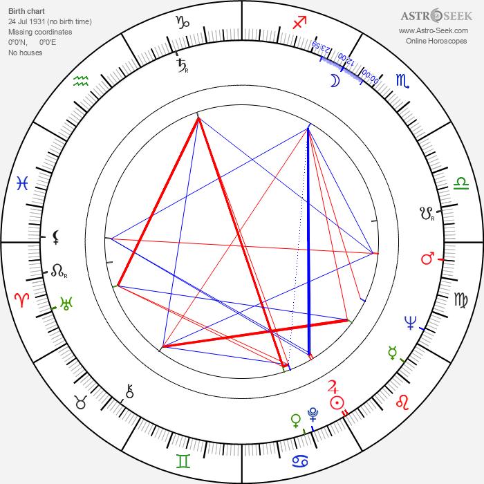 Bill McGhee - Astrology Natal Birth Chart
