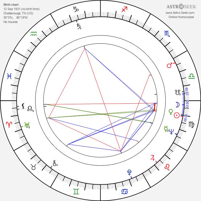 Bill McKinney - Astrology Natal Birth Chart