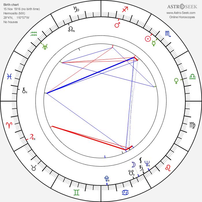 Bill Melendez - Astrology Natal Birth Chart