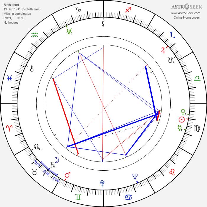 Bill Monroe - Astrology Natal Birth Chart