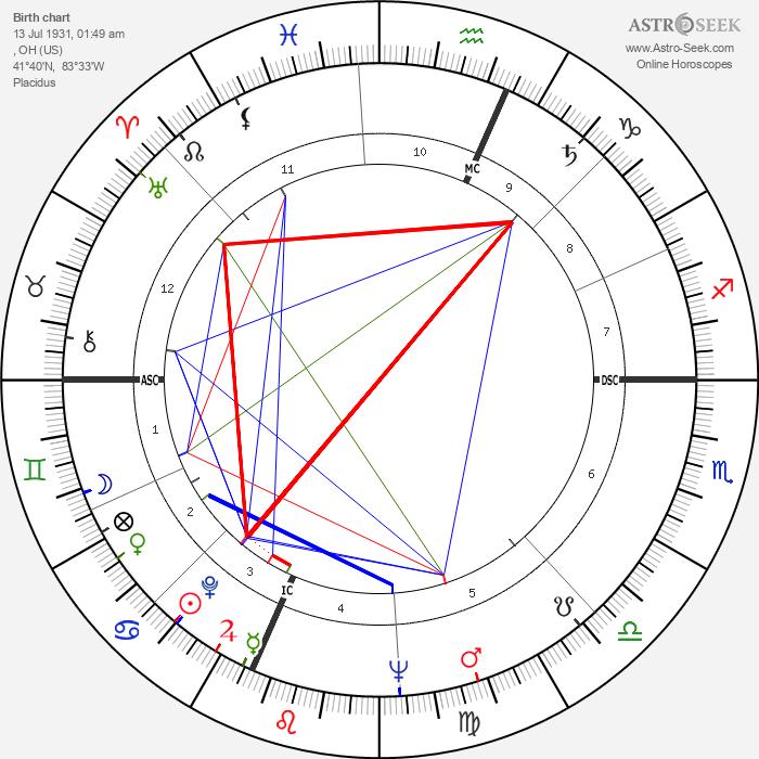 Bill Moor - Astrology Natal Birth Chart