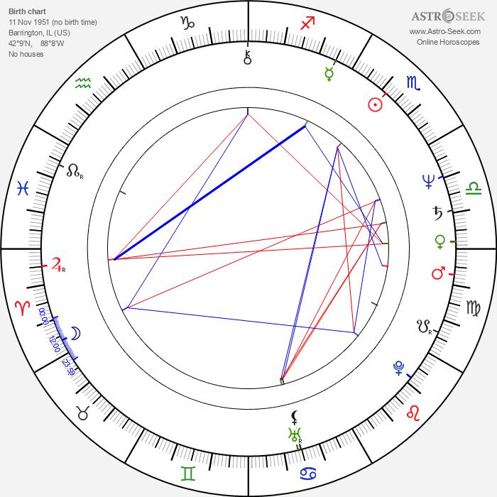 Bill Moseley - Astrology Natal Birth Chart