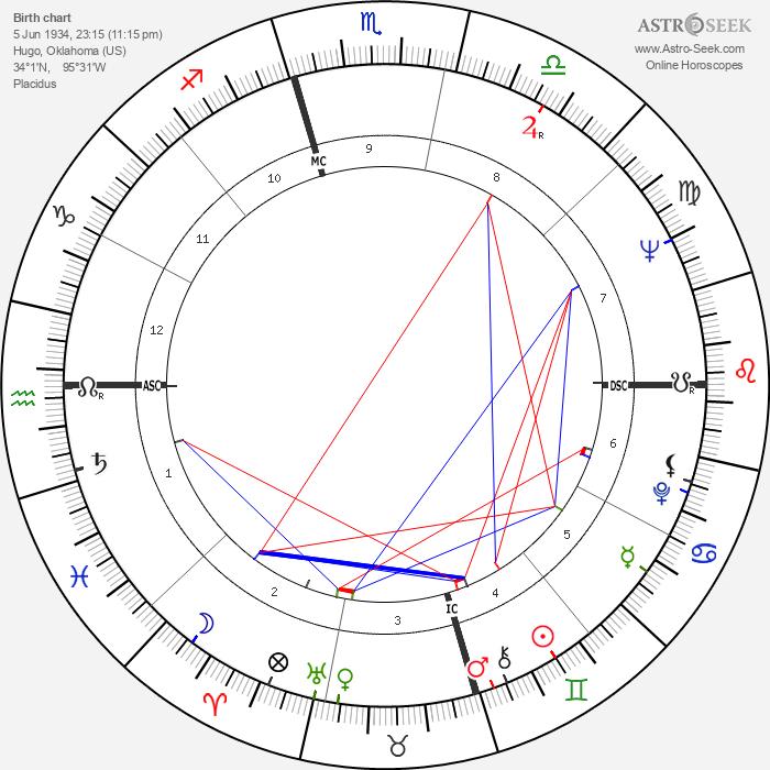 Bill Moyers - Astrology Natal Birth Chart