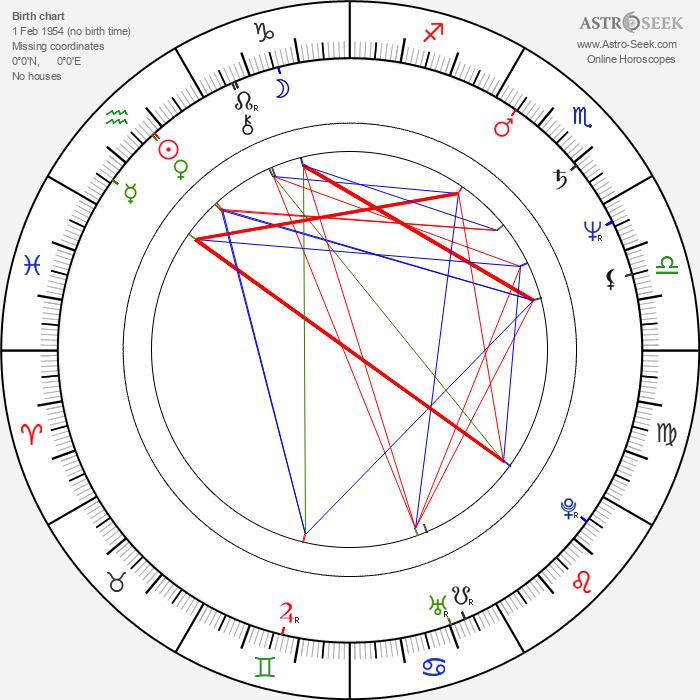 Bill Mumy - Astrology Natal Birth Chart