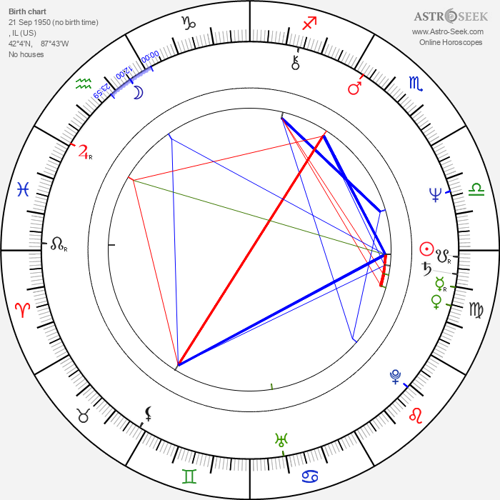 Bill Murray - Astrology Natal Birth Chart