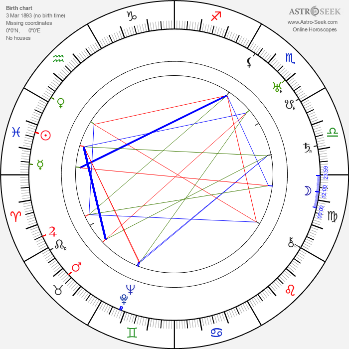 Bill Nestell - Astrology Natal Birth Chart