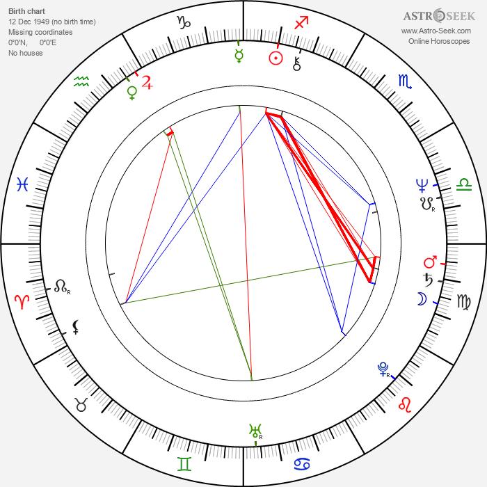 Bill Nighy - Astrology Natal Birth Chart